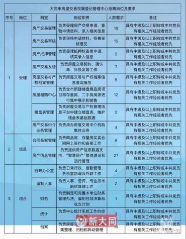 大同市房屋交易权属登记管理中心招聘120人公告