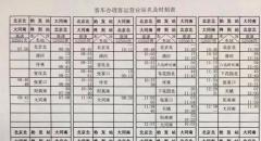 大同南-北京北高铁时刻表出炉 大同南站站前高架铺油完成